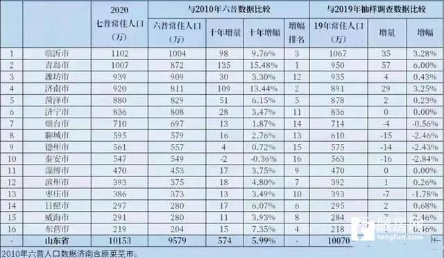 2021山东区县人均gdp_烟台各县市区排名来啦 快看看招远排第几